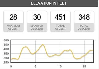 Last 15 miles elevation