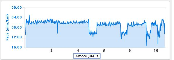 pace graph